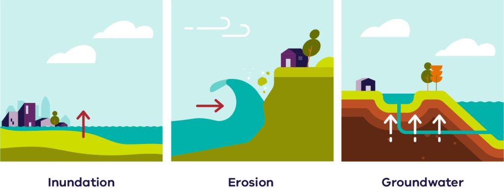 Coastal Hazards, three types are inundation, erosion, and groundwater