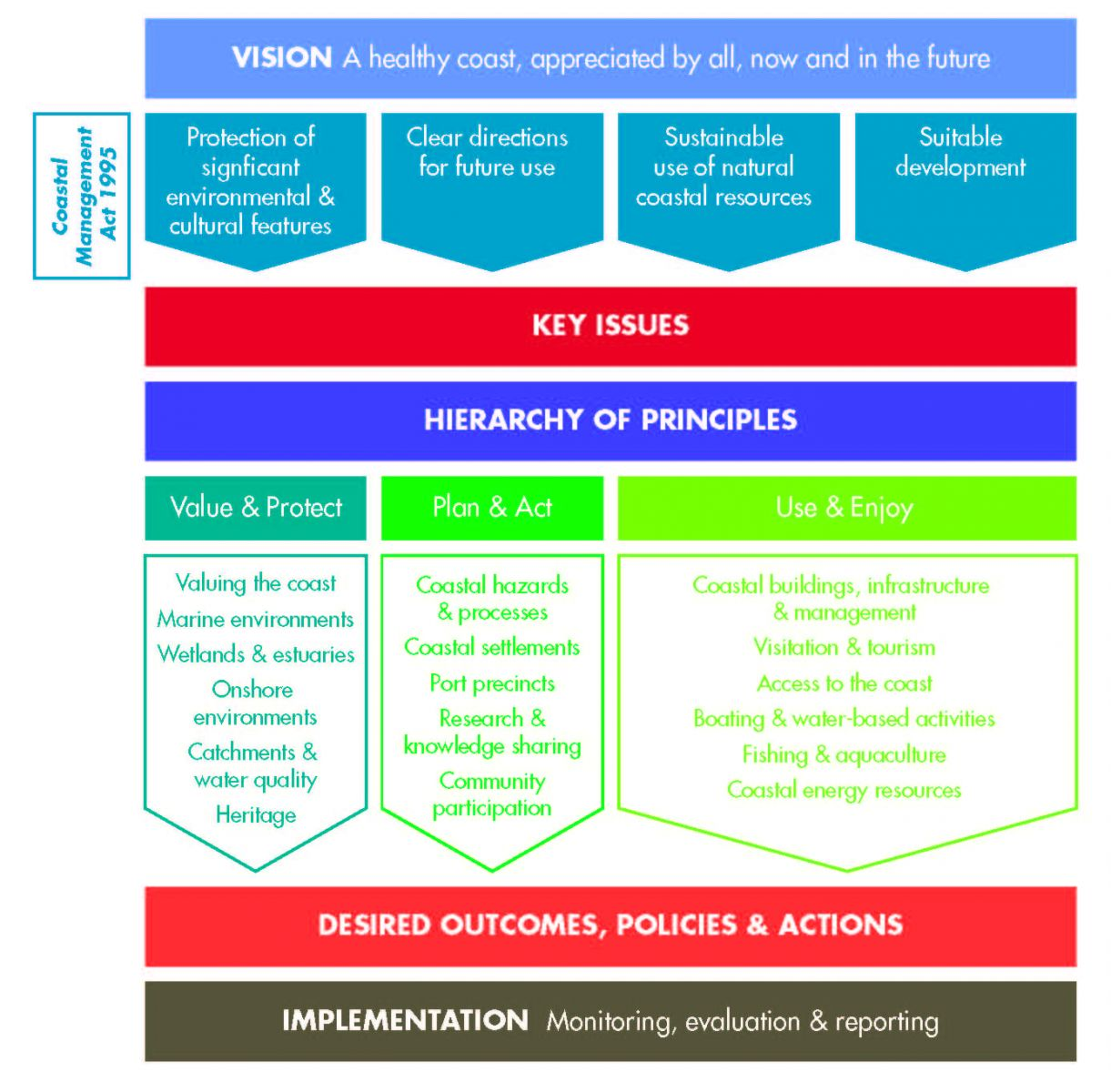 Victorian Coastal Strategy 2014 at a glance