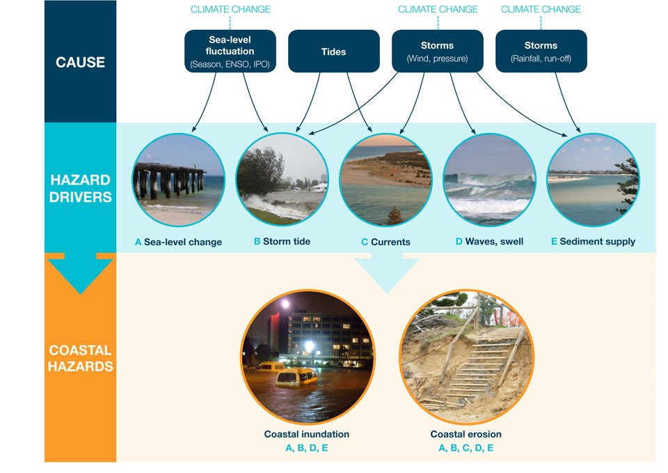 Flow chart showing that Climate change can influence the causes (Sea-level fluctuation, Tides, Storms) and drivers (Sea-level change, Storm tide, Currents, Waves, Sediment supply) of coastal hazards (Coastal inundation, Coastal erosion).