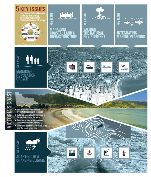 Victorian Coastal Strategy 2014 - Five key issues