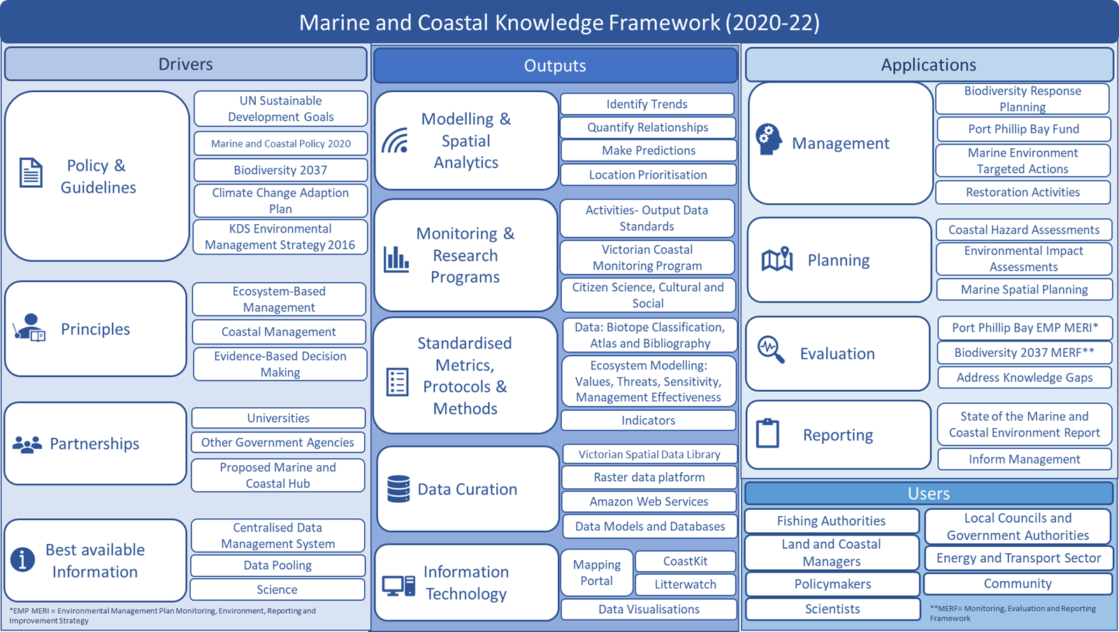 The drivers, outputs, applications and users of the Marine and Coastal Knowledge Framework